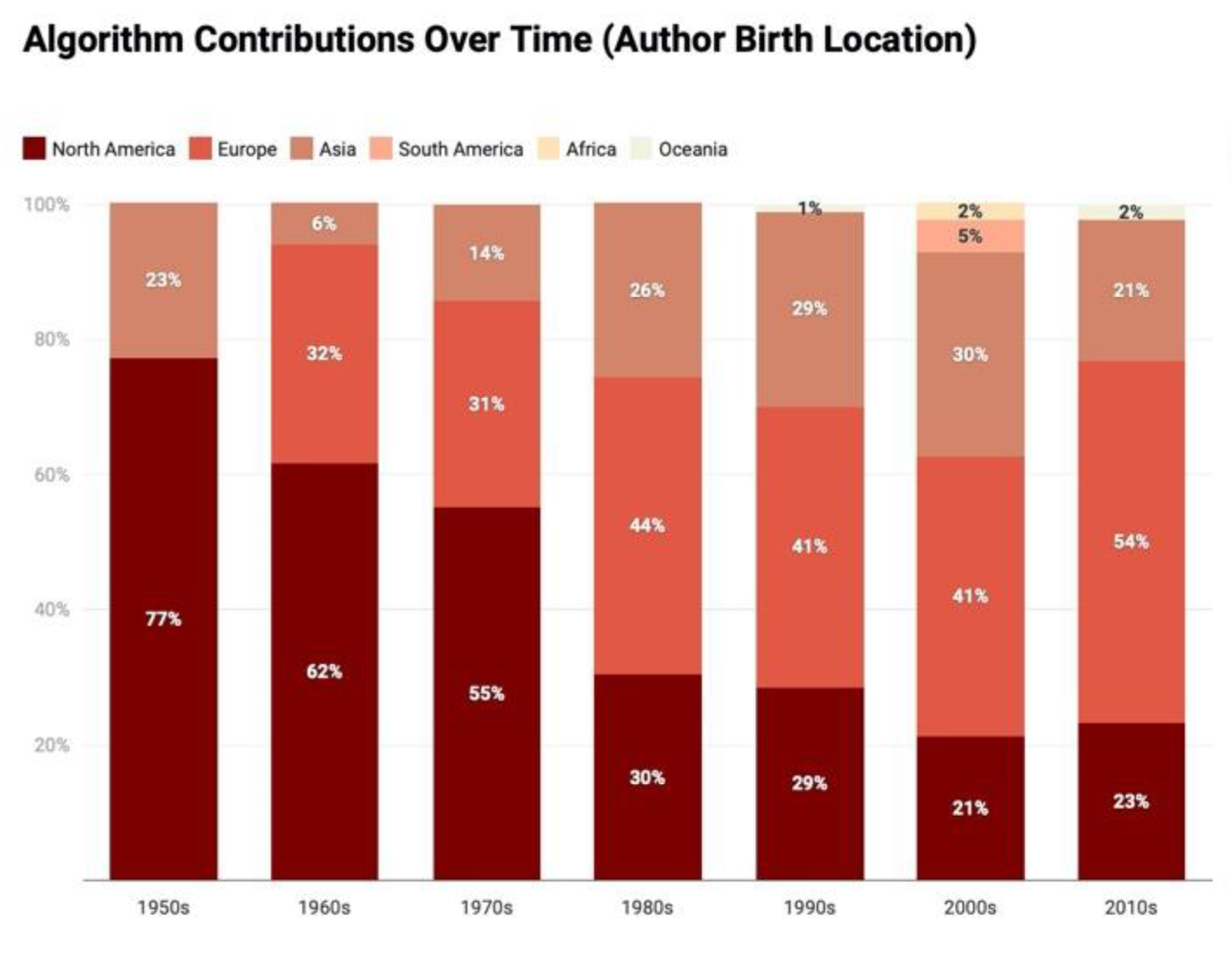 Algorithm contributions by birth country