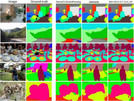 The ground-truth images and the scene parsing results given by the top three algorithms.