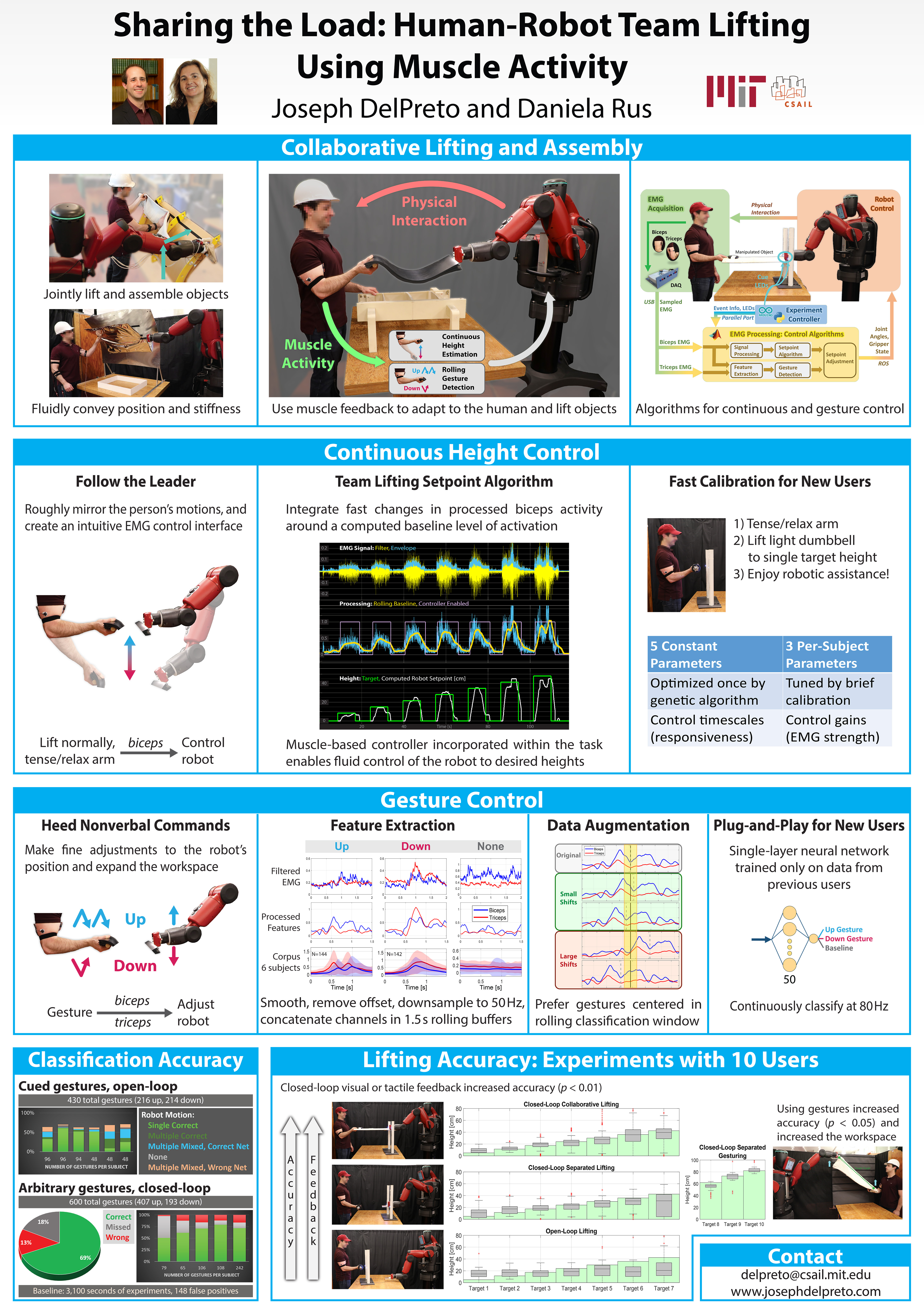 "Poster for the ICRA 2019 Conference Paper, ""Sharing the Load: Human-Robot Team Lifting Using Muscle Activity"""