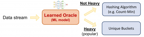 LearnedSketch overview - the ML model (oracle) divides data elements into buckets for heavy hitters and  non-heavy hitters