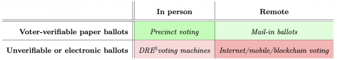 Four types of voting